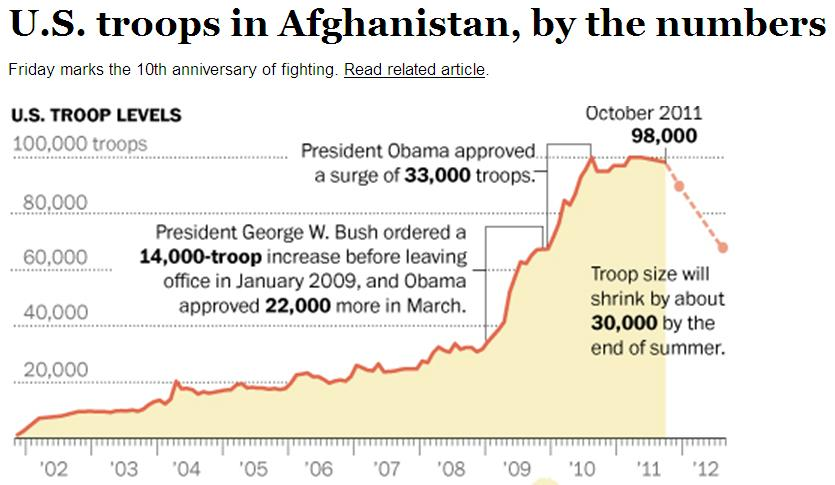 http://www.bollyn.com/public/Afghanistan_U.S._Troop_levels.JPG