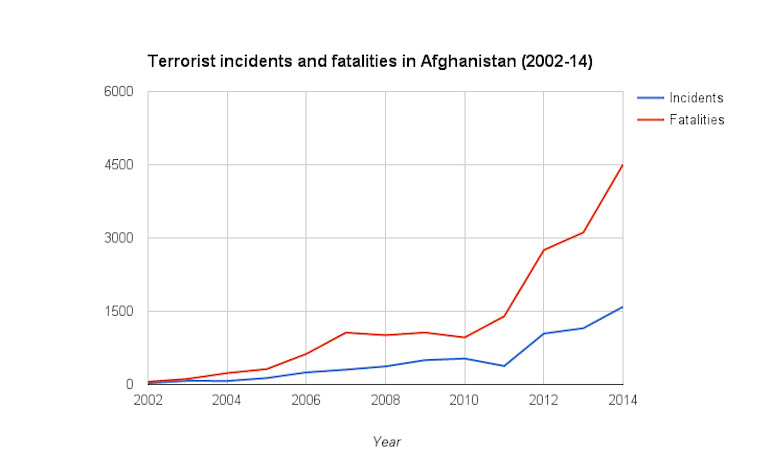 What are the aims and methods of the 'war on terror'?
